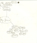 Mind Map Scan