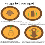 4 stepts to throw a pot