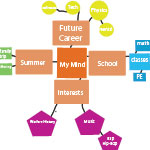 My Mind Map